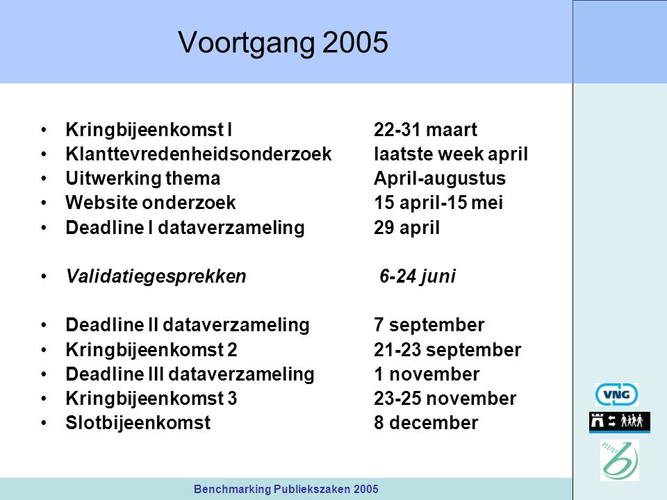 Benchmarking Publiekszaken 2005 Voortgang 2005 Kringbijeenkomst I 22-31 maart Klanttevredenheidsonderzoeklaatste week april Uitwerking themaApril-augustus Website onderzoek15 april-15 mei Deadline I dataverzameling29 april Validatiegesprekken 6-24 juni Deadline II dataverzameling7 september Kringbijeenkomst 2 21-23 september Deadline III dataverzameling1 november Kringbijeenkomst 3 23-25 november Slotbijeenkomst 8 december