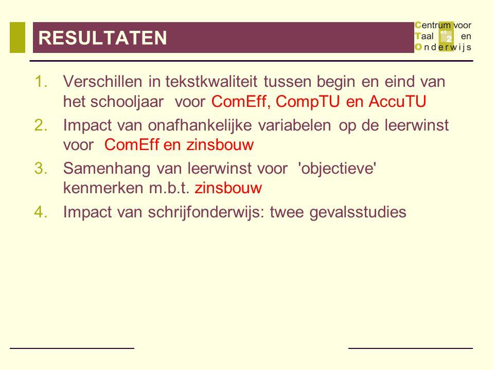 RESULTATEN 1.Verschillen in tekstkwaliteit tussen begin en eind van het schooljaar voor ComEff, CompTU en AccuTU 2.Impact van onafhankelijke variabelen op de leerwinst voor ComEff en zinsbouw 3.Samenhang van leerwinst voor objectieve kenmerken m.b.t.