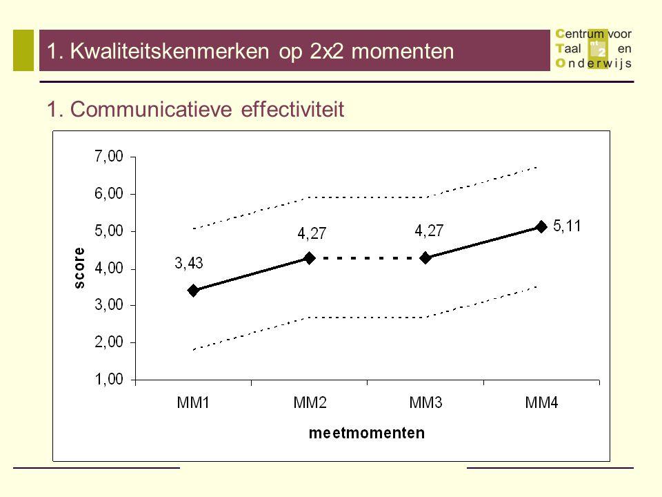 1. Kwaliteitskenmerken op 2x2 momenten 1. Communicatieve effectiviteit
