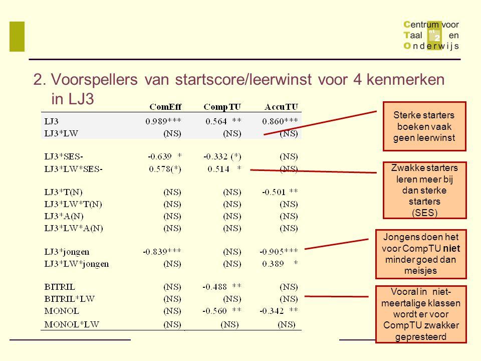 2. Voorspellers van startscore/leerwinst voor 4 kenmerken in LJ3 Zwakke starters leren meer bij dan sterke starters (SES) Sterke starters boeken vaak