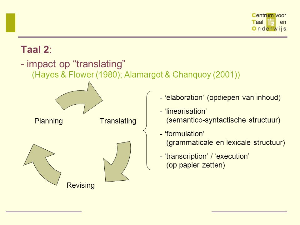 "Taal 2: - impact op ""translating"" (Hayes & Flower (1980); Alamargot & Chanquoy (2001)) Translating Revising Planning - 'elaboration' (opdiepen van inh"