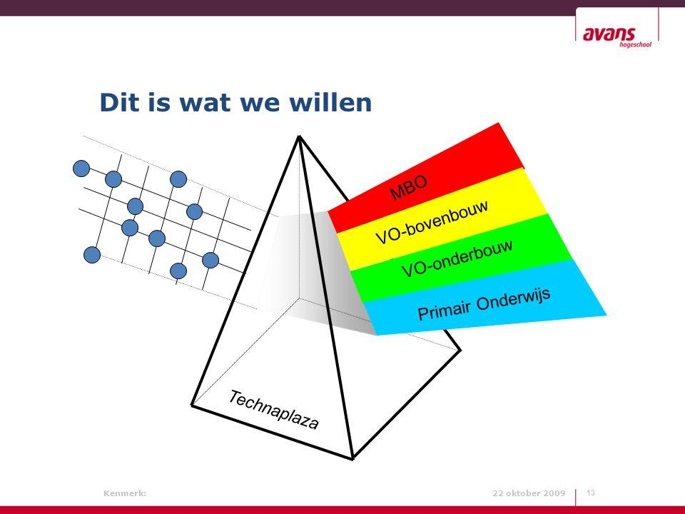 Kenmerk: 22 oktober 2009 Dit is wat we willen 13 MBO VO-bovenbouw VO-onderbouw Primair Onderwijs Technaplaza