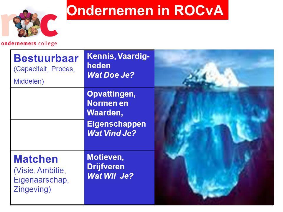 Ondernemen in ROCvA Bestuurbaar (Capaciteit, Proces, Middelen) Kennis, Vaardig- heden Wat Doe Je.