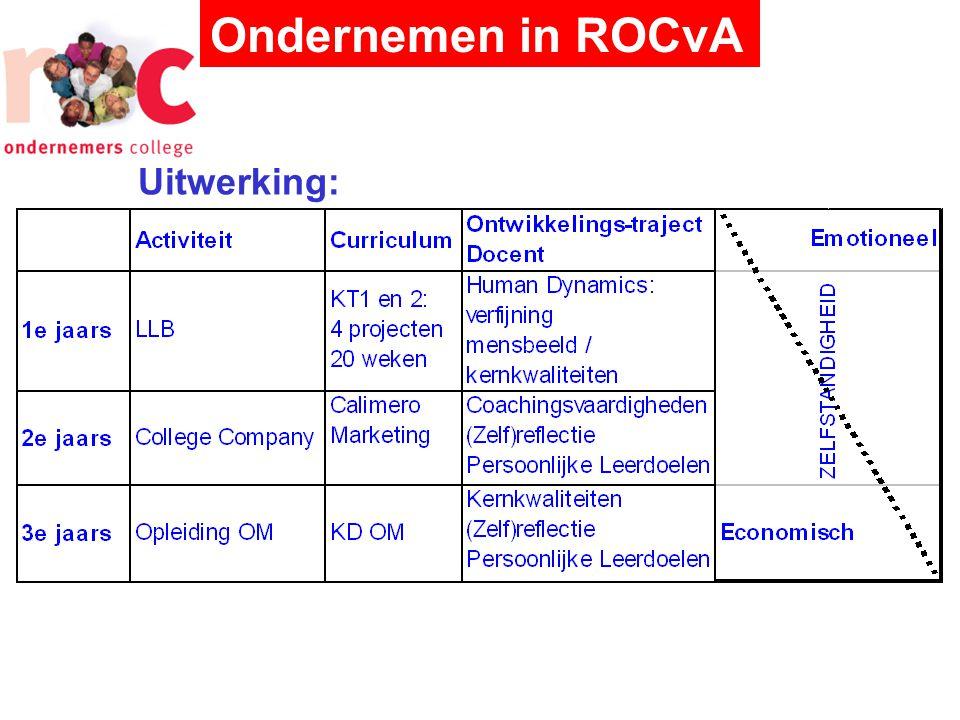 Ondernemen in ROCvA Uitwerking: