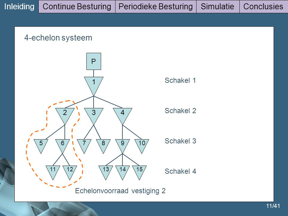 11/41 4-echelon Inleiding Continue BesturingPeriodieke BesturingSimulatieConclusies 4-echelon systeem P 1 3 5678910 42 1112141513 Schakel 1 Schakel 2 Schakel 3 Schakel 4 Echelonvoorraad vestiging 2