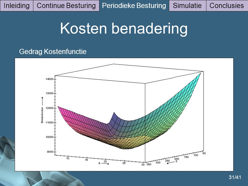 31/41 Gedrag Kostenfunctie InleidingContinue Besturing Periodieke Besturing SimulatieConclusies Kosten benadering
