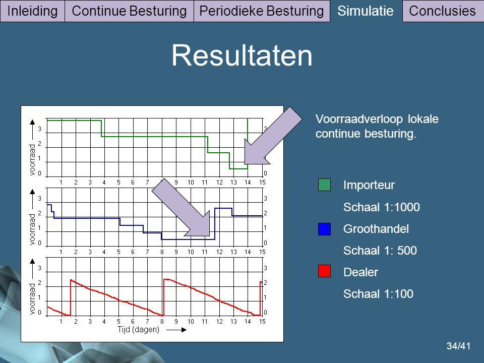 34/41 InleidingContinue BesturingPeriodieke Besturing Simulatie Conclusies Voorraadverloop lokale continue besturing. Importeur Schaal 1:1000 Groothan