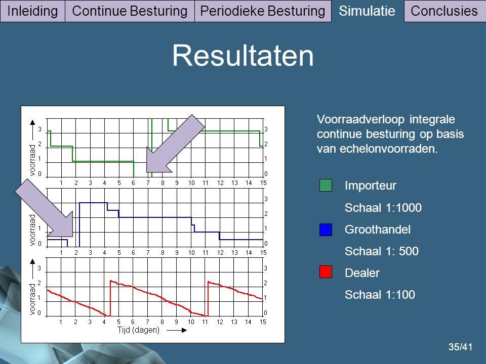 35/41 InleidingContinue BesturingPeriodieke Besturing Simulatie Conclusies Voorraadverloop integrale continue besturing op basis van echelonvoorraden.