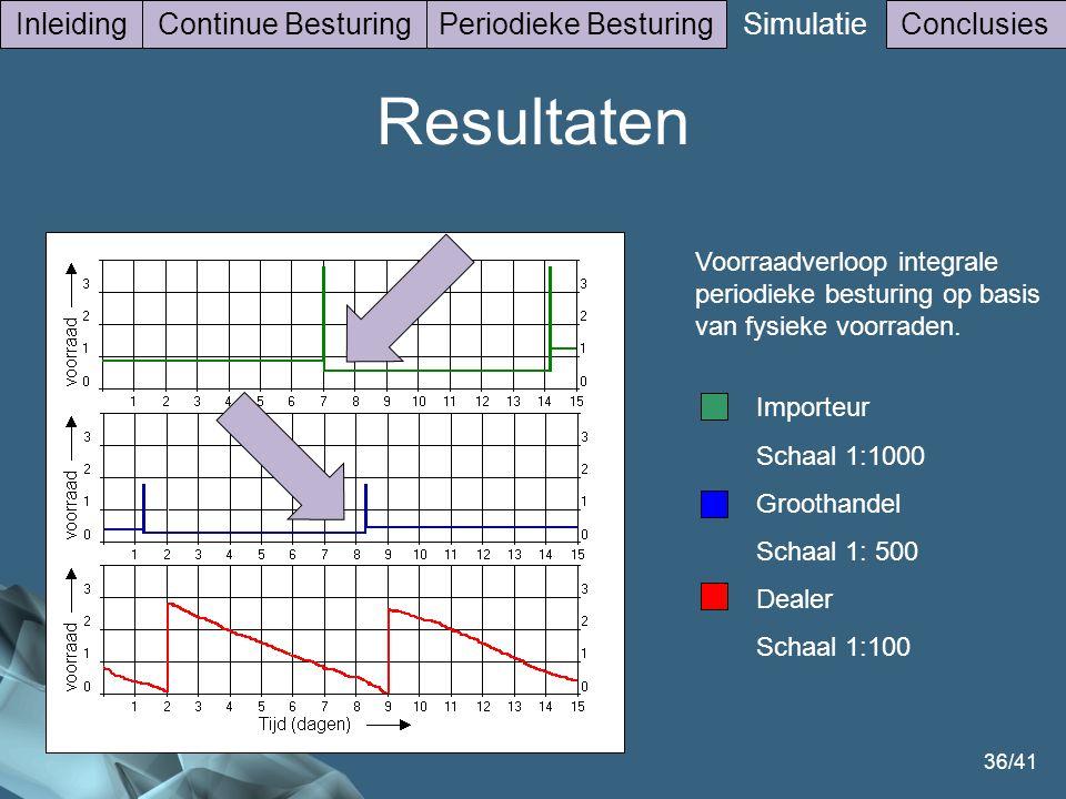 36/41 InleidingContinue BesturingPeriodieke Besturing Simulatie Conclusies Voorraadverloop integrale periodieke besturing op basis van fysieke voorraden.