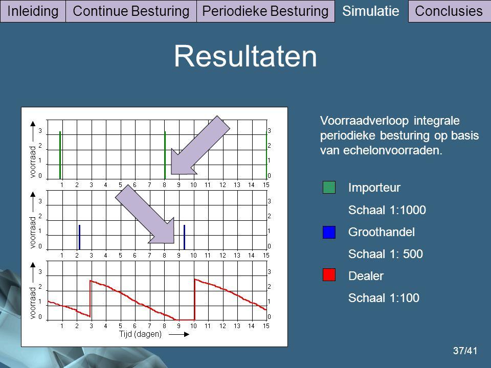 37/41 InleidingContinue BesturingPeriodieke Besturing Simulatie Conclusies Voorraadverloop integrale periodieke besturing op basis van echelonvoorrade