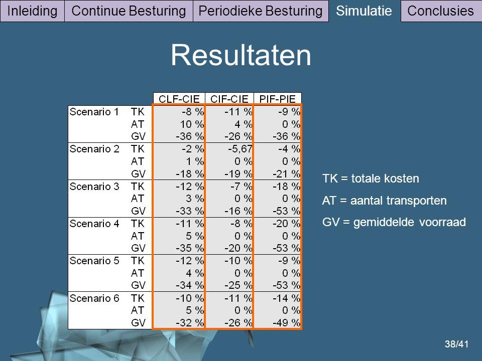 38/41 InleidingContinue BesturingPeriodieke Besturing Simulatie Conclusies Resultaten TK = totale kosten AT = aantal transporten GV = gemiddelde voorraad