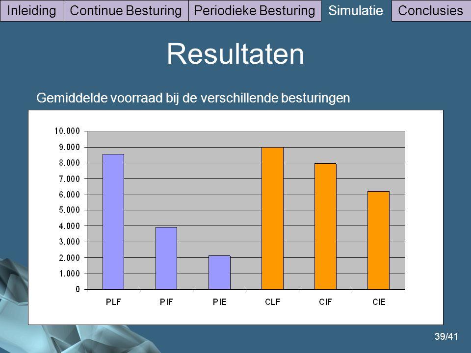 39/41 Gemiddelde voorraad bij de verschillende besturingen InleidingContinue BesturingPeriodieke Besturing Simulatie Conclusies Resultaten