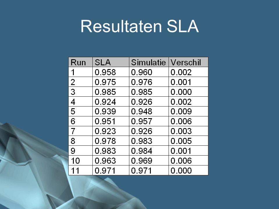 46/41 Resultaten SLA