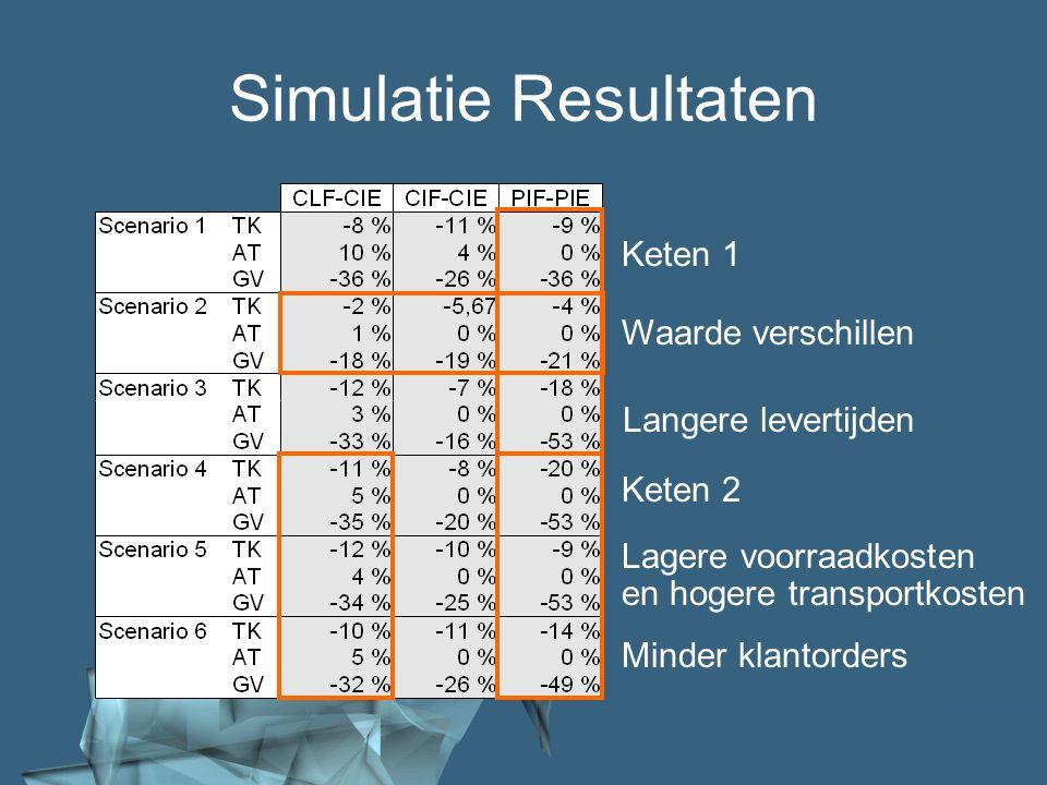 48/41 Waarde verschillen Langere levertijden Lagere voorraadkosten en hogere transportkosten Keten 1 Keten 2 Minder klantorders Simulatie Resultaten