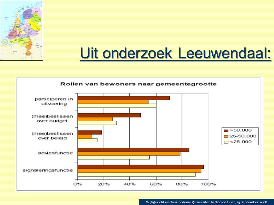 Uit onderzoek Leeuwendaal:  tekst Wijkgericht werken in kleine gemeenten © Nico de Boer, 25 september 2008