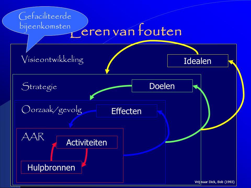 Leren van fouten Idealen Doelen Effecten Hulpbronnen Activiteiten Vrij naar Dick, Bob (1993) Visieontwikkeling Strategie Oorzaak/gevolg AAR Gefaciliteerde bijeenkomsten