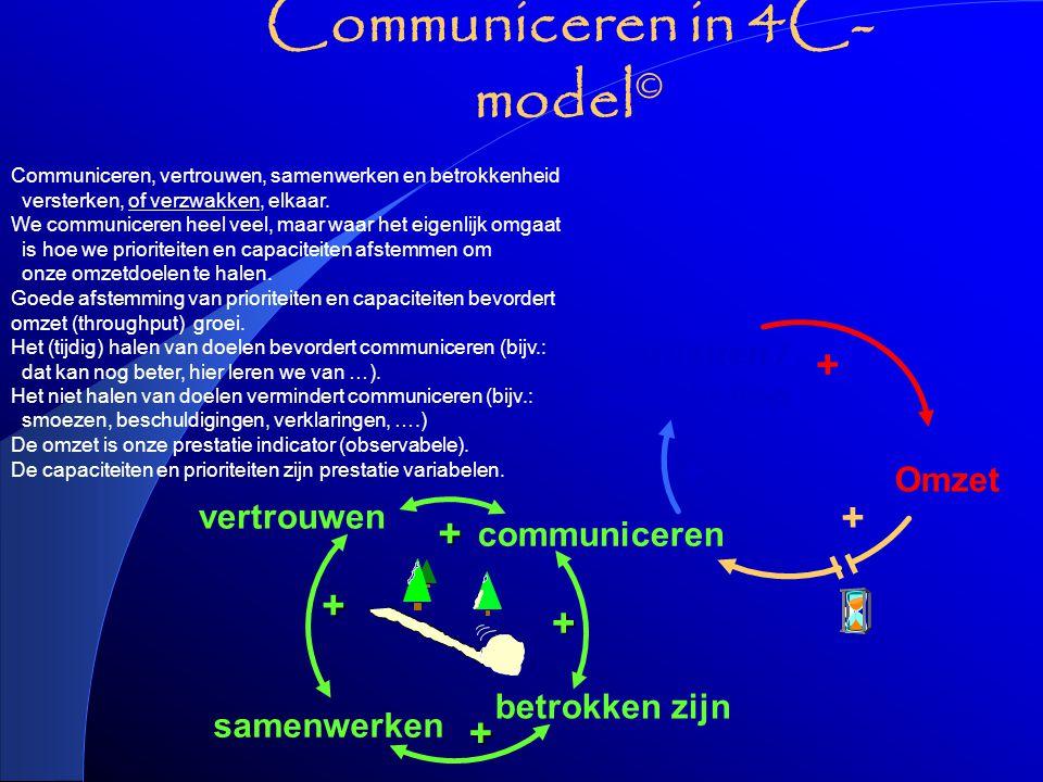betrokken zijn + samenwerken + vertrouwen communiceren + + + Prioriteiten / capaciteiten + Omzet + Communiceren in 4C- model © De omzet is onze prestatie indicator (observabele).