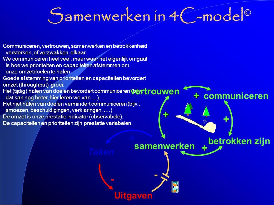 Samenwerken in 4C-model © De omzet is onze prestatie indicator (observabele).