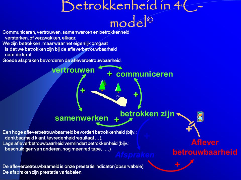 Betrokkenheid in 4C- model © De afleverbetrouwbaarheid is onze prestatie indicator (observabele).