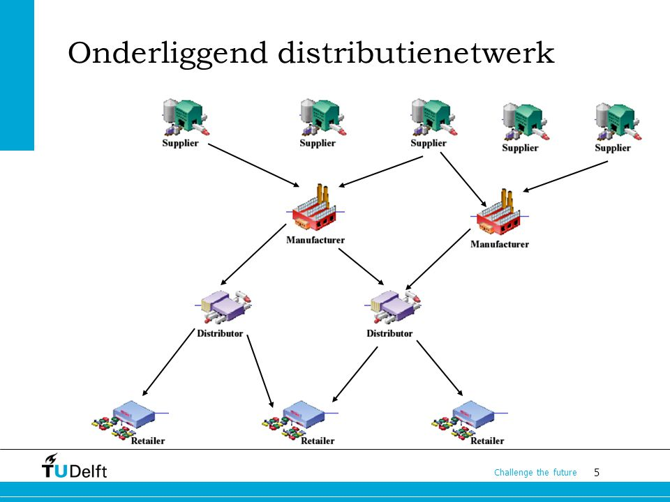 6 Challenge the future Model: rondrit hub & spoke directe verbinding opslag & overslag klant transport ontwerp netwerk ontwerp netwerkdiensten