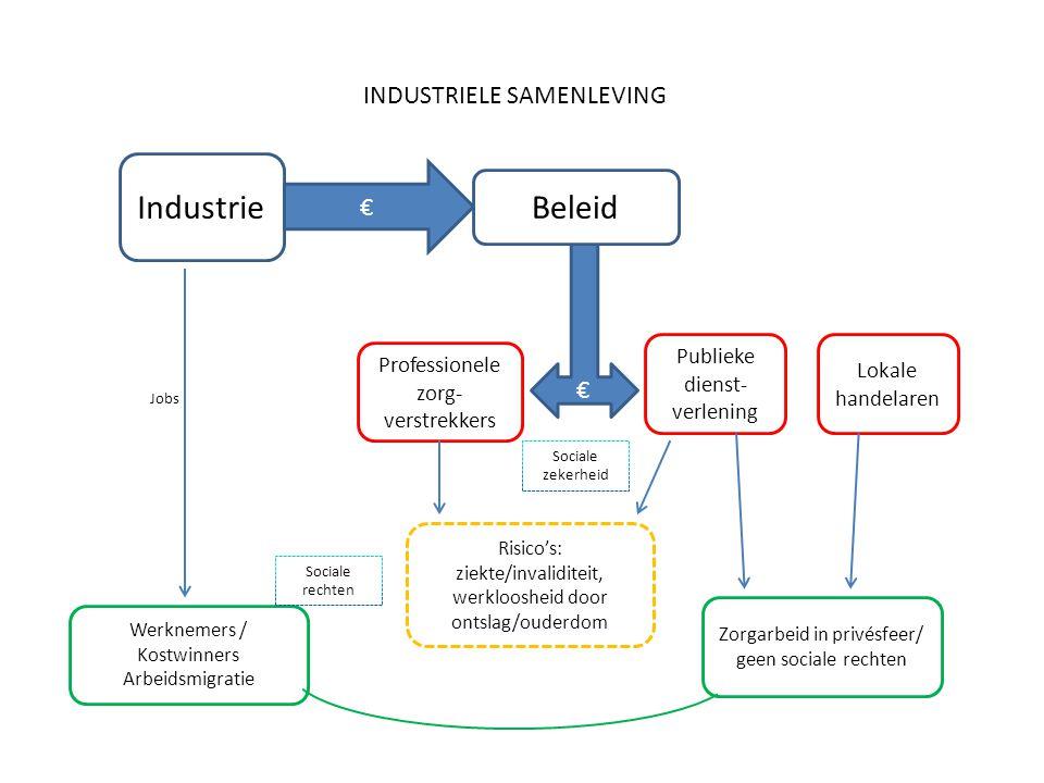 € Werknemers / Kostwinners Arbeidsmigratie Industrie Professionele zorg- verstrekkers Zorgarbeid in privésfeer/ geen sociale rechten Risico's: ziekte/
