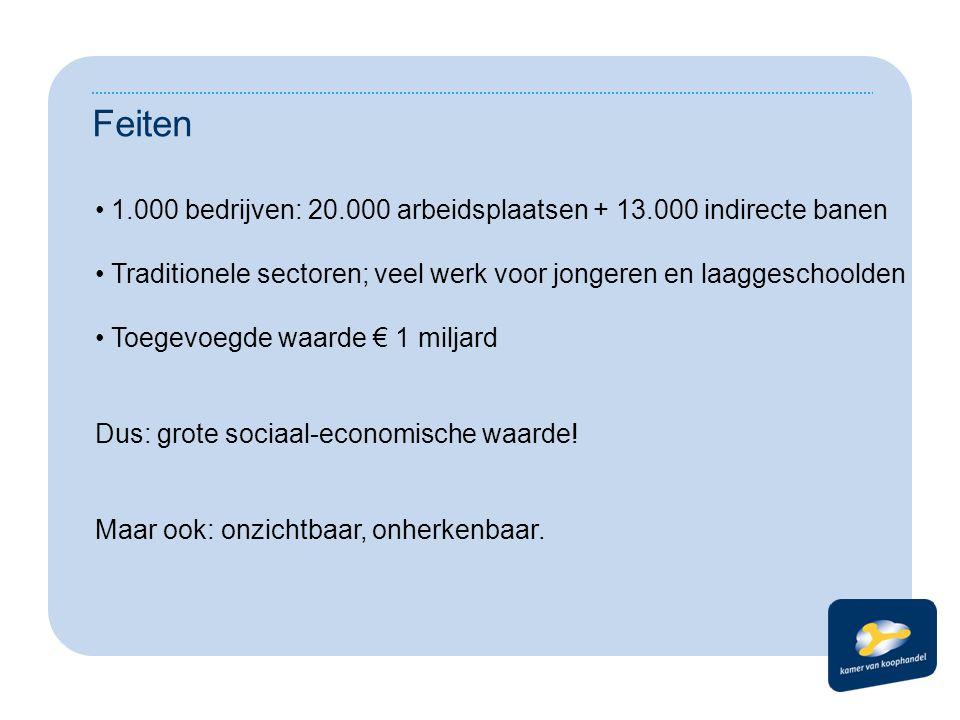Feiten 1.000 bedrijven: 20.000 arbeidsplaatsen + 13.000 indirecte banen Traditionele sectoren; veel werk voor jongeren en laaggeschoolden Toegevoegde