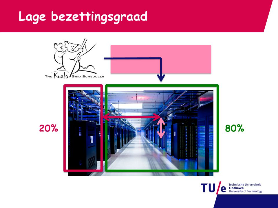Lage bezettingsgraad 20%80%