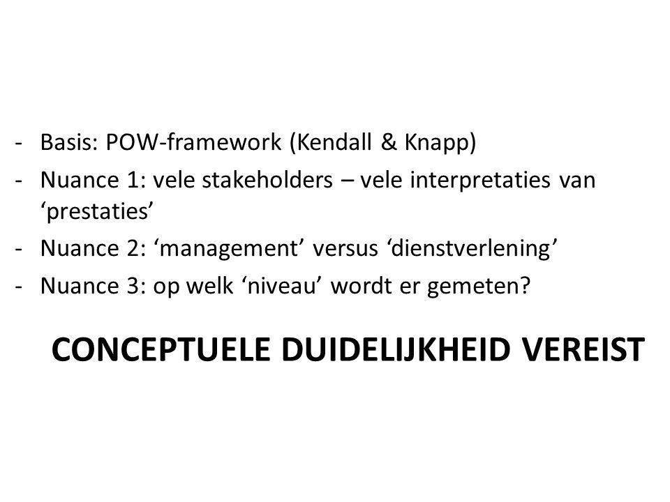 CONCEPTUELE DUIDELIJKHEID VEREIST -Basis: POW-framework (Kendall & Knapp) -Nuance 1: vele stakeholders – vele interpretaties van 'prestaties' -Nuance 2: 'management' versus 'dienstverlening' -Nuance 3: op welk 'niveau' wordt er gemeten?