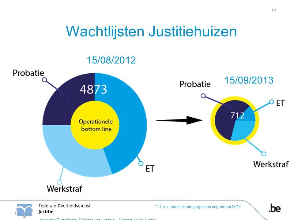Wachtlijsten Justitiehuizen 15/08/2012 15/09/2013 * O.b.v. beschikbare gegevens september 2013 10 Annemie Turtelboom Minister van Justitie – Ministre