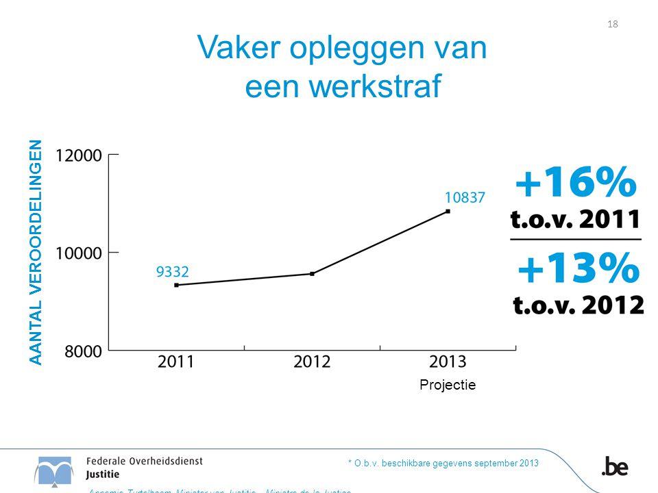 Vaker opleggen van een werkstraf * O.b.v. beschikbare gegevens september 2013 18 AANTAL VEROORDELINGEN Projectie Annemie Turtelboom Minister van Justi