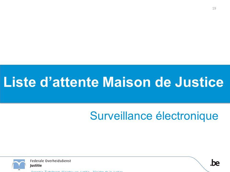 Liste d'attente Maison de Justice Surveillance électronique 19 Annemie Turtelboom Minister van Justitie – Ministre de la Justice