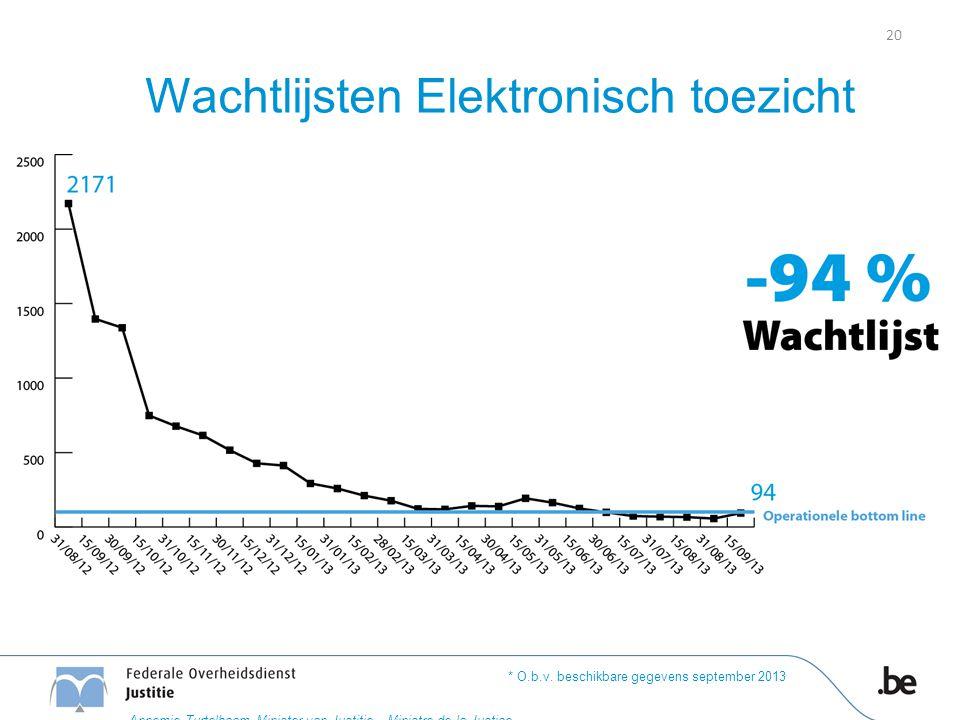Wachtlijsten Elektronisch toezicht * O.b.v. beschikbare gegevens september 2013 20 Annemie Turtelboom Minister van Justitie – Ministre de la Justice