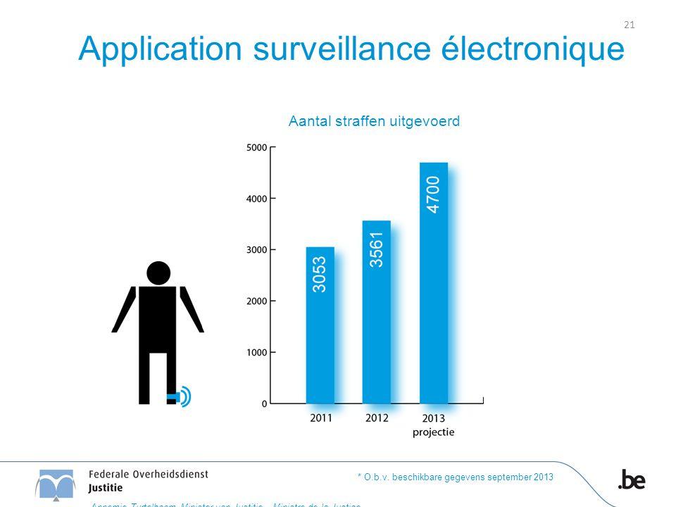 Application surveillance électronique Aantal straffen uitgevoerd * O.b.v. beschikbare gegevens september 2013 21 Annemie Turtelboom Minister van Justi