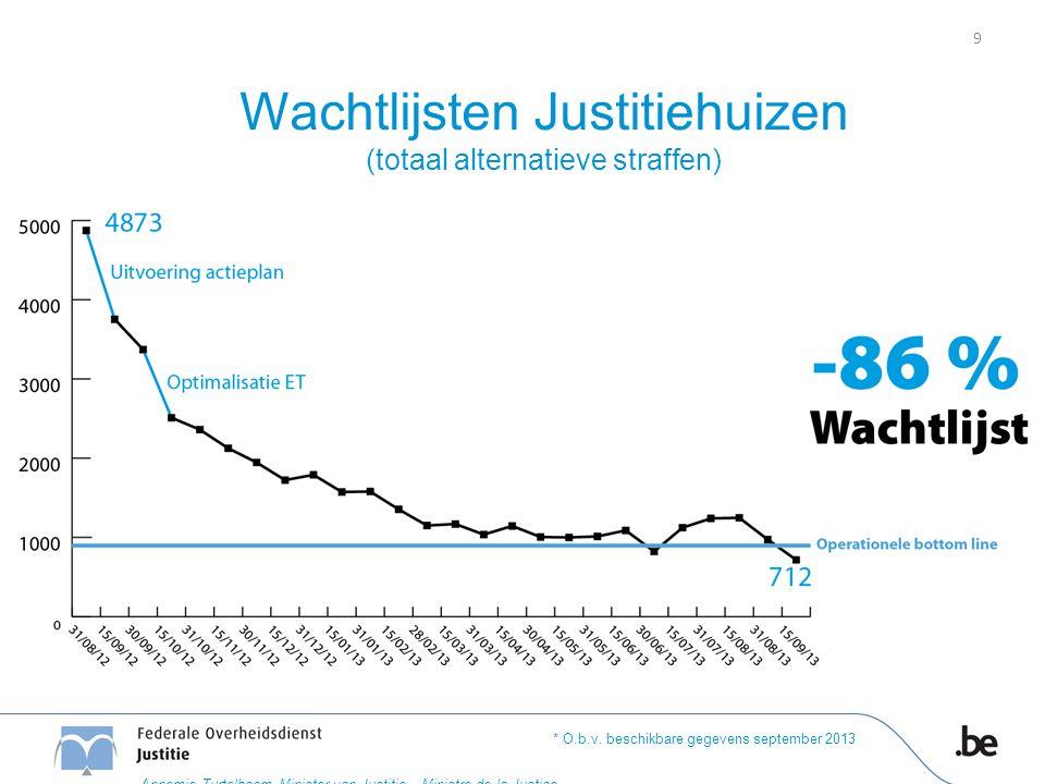 Wachtlijsten Justitiehuizen (totaal alternatieve straffen) * O.b.v. beschikbare gegevens september 2013 9 Annemie Turtelboom Minister van Justitie – M