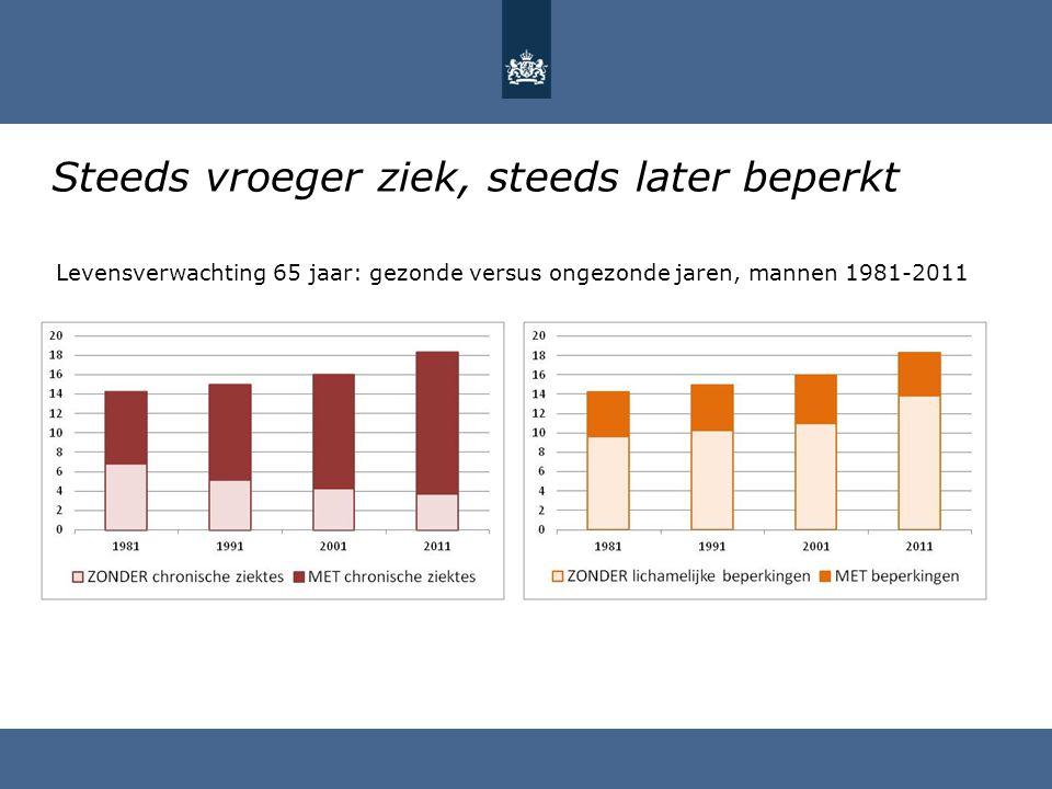 Steeds vroeger ziek, steeds later beperkt Levensverwachting 65 jaar: gezonde versus ongezonde jaren, mannen 1981-2011