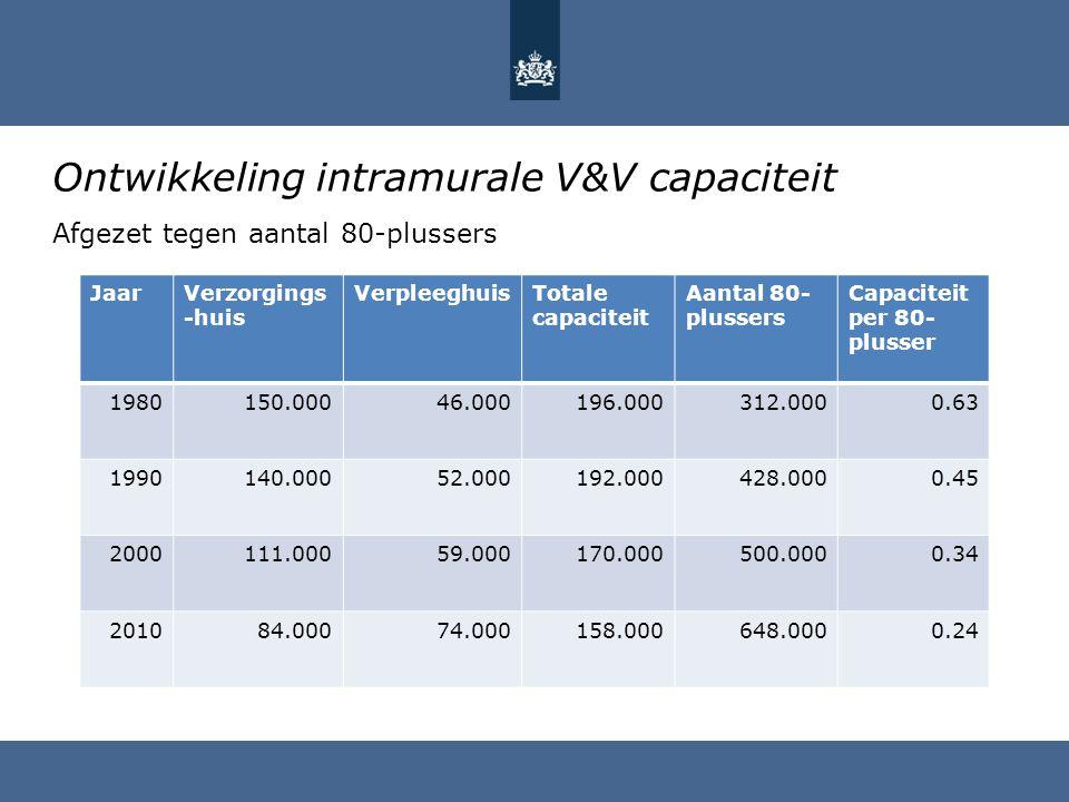 Ontwikkeling intramurale V&V capaciteit Afgezet tegen aantal 80-plussers JaarVerzorgings -huis VerpleeghuisTotale capaciteit Aantal 80- plussers Capac