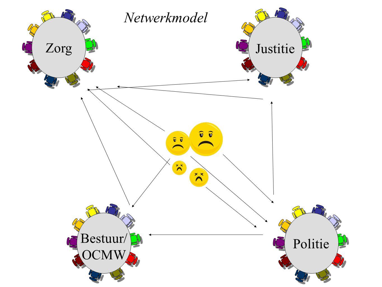 Bestuur/ OCMW Politie Netwerkmodel Zorg Justitie