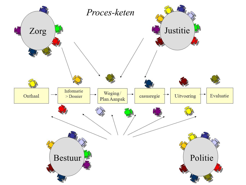 Proces-keten BestuurPolitie Zorg Justitie Informatie > Dossier Weging / Plan Aanpak casusregie Uitvoering Onthaal Evaluatie