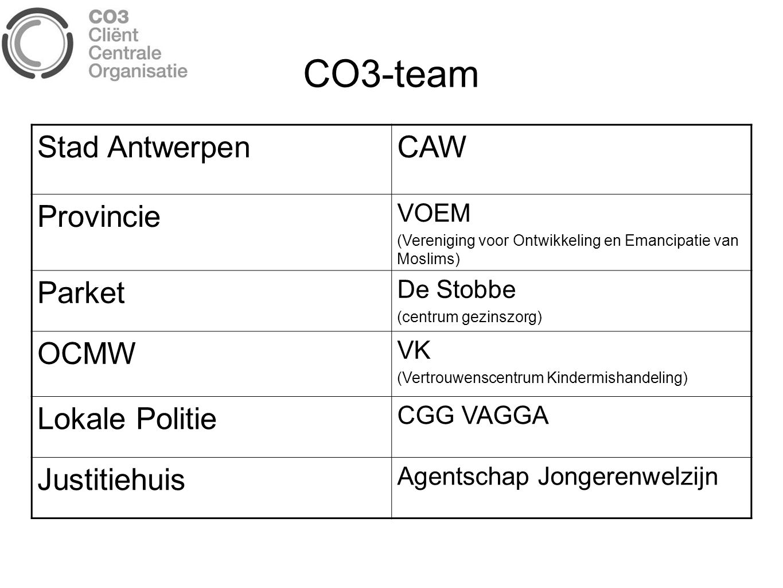 CO3-team Stad AntwerpenCAW Provincie VOEM (Vereniging voor Ontwikkeling en Emancipatie van Moslims) Parket De Stobbe (centrum gezinszorg) OCMW VK (Ver