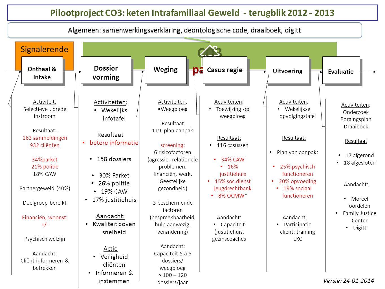 Signalerende diensten CO3 + partners CO3 + partners Evaluatie Uitvoering Casus regie Weging Dossier vorming Onthaal & Intake Pilootproject CO3: keten