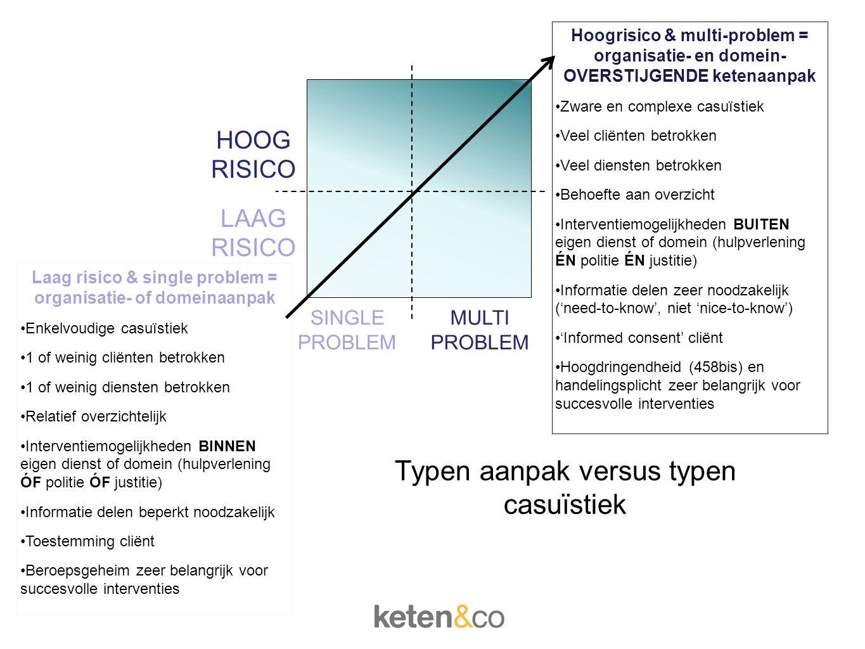Basisstramien HOOG RISICO LAAG RISICO SINGLE PROBLEM MULTI PROBLEM Laag risico & single problem = organisatie- of domeinaanpak Enkelvoudige casuïstiek