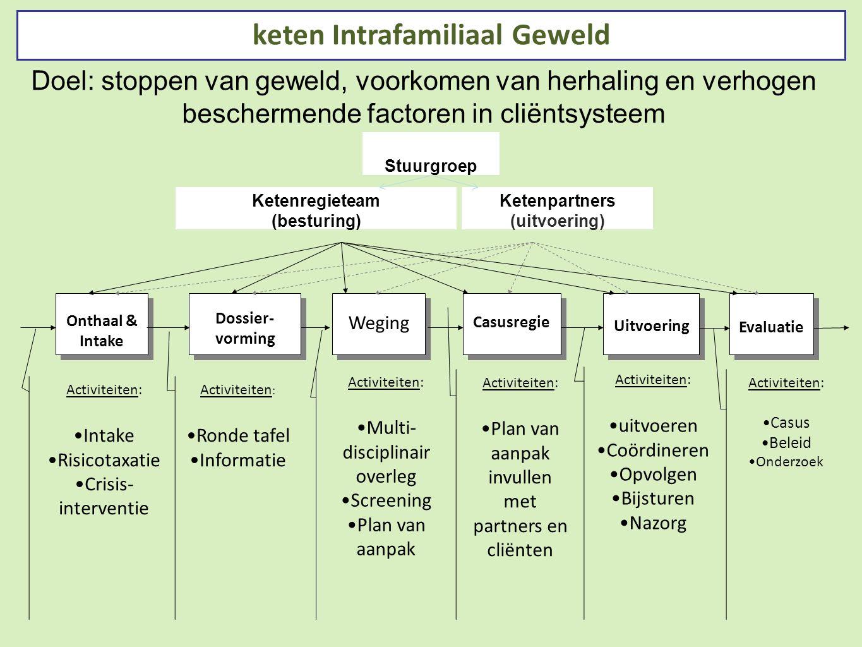 Evaluatie Uitvoering Casusregie Weging Dossier- vorming Dossier- vorming Onthaal & Intake keten Intrafamiliaal Geweld Activiteiten: Intake Risicotaxat