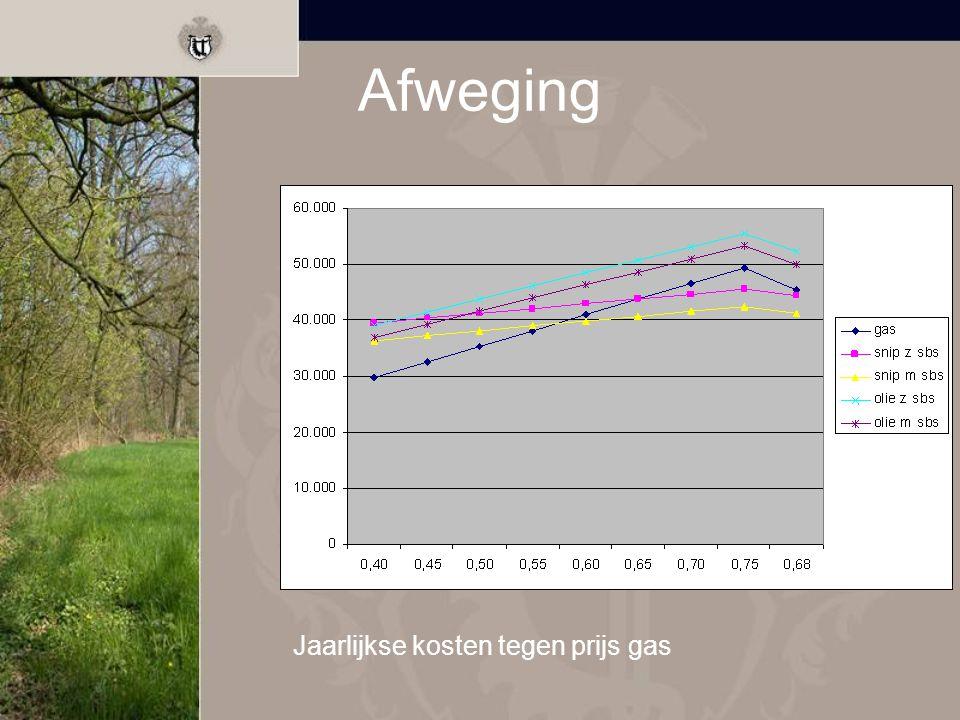 Afwegingen Energieverbruik Kosten/baten analyse Verbruik- versus investeringssysteem Brandstof Locatiekeuze voorbeeldfunctie Footprint