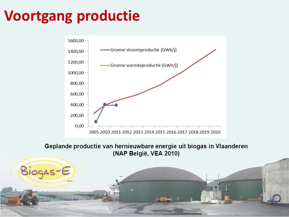 13 Geplande productie van hernieuwbare energie uit biogas in Vlaanderen (NAP België, VEA 2010) Voortgang productie