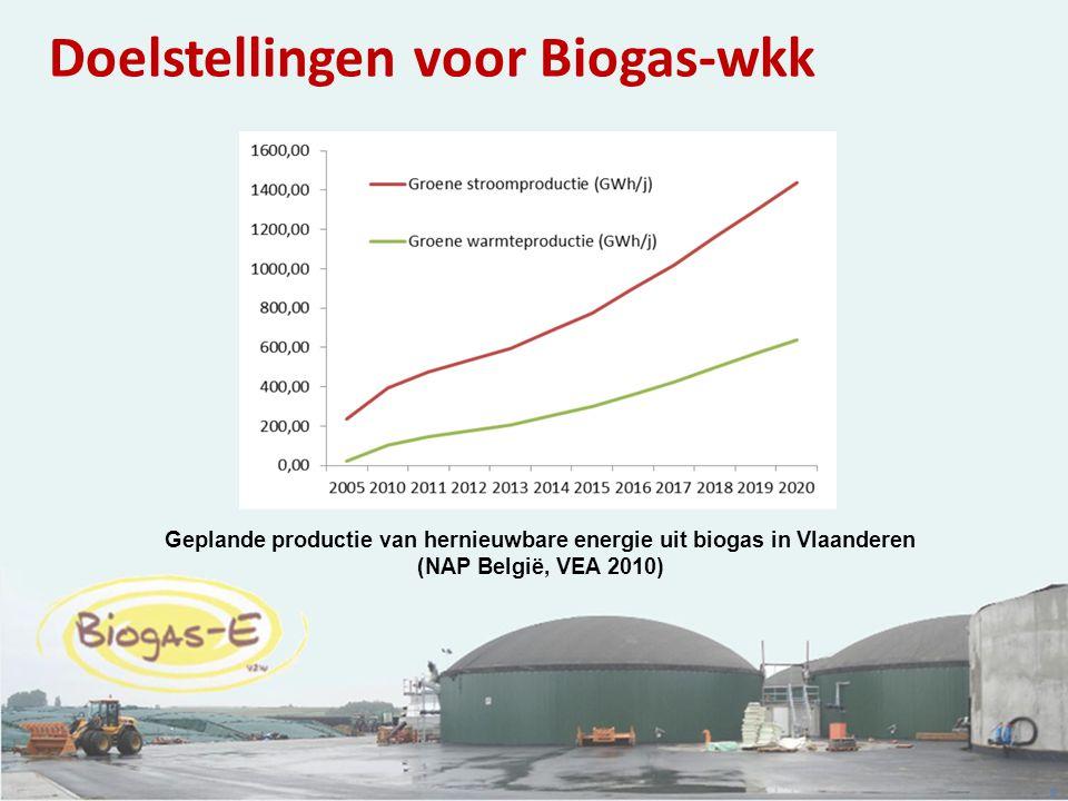 8 Geplande productie van hernieuwbare energie uit biogas in Vlaanderen (NAP België, VEA 2010) Doelstellingen voor Biogas-wkk
