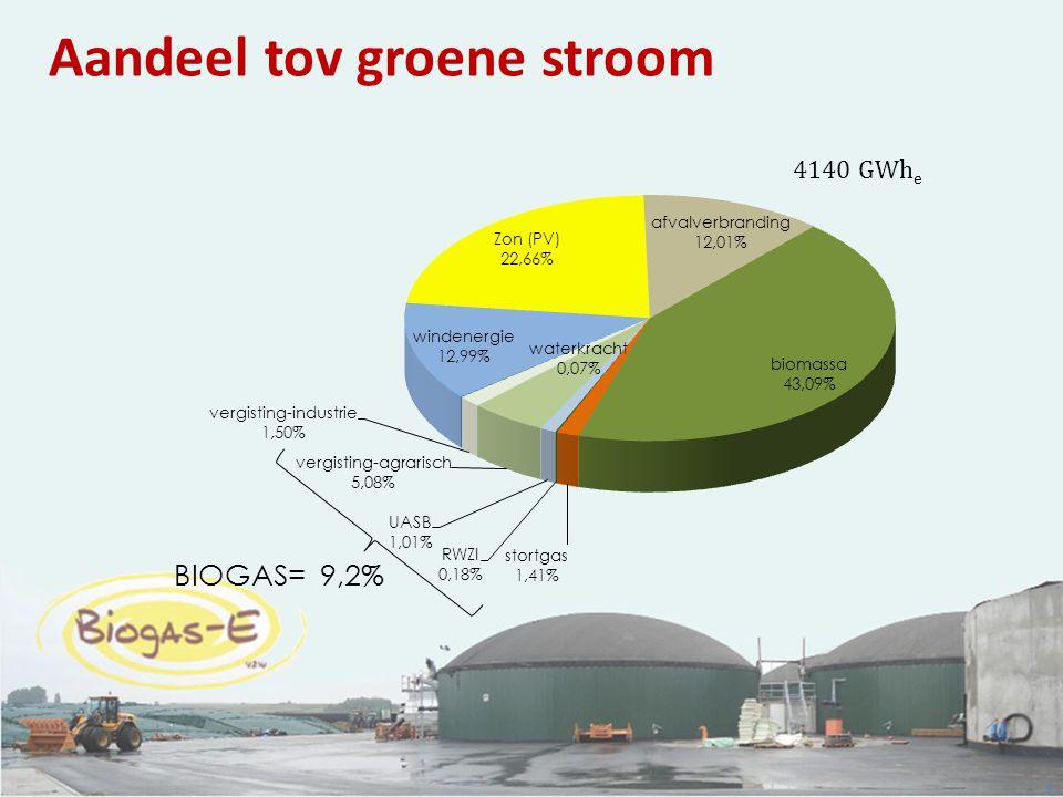 9 Aandeel tov groene stroom 4140 GWh e