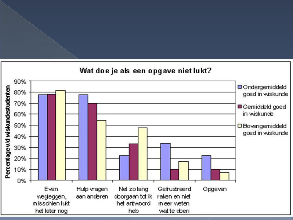 Wiskundebeleving van leerlingen - Aldine Aaten - 2 februari 2013 26