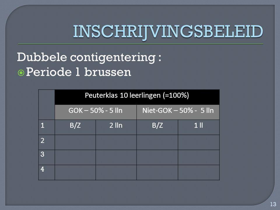 Dubbele contigentering :  Periode 1 brussen Peuterklas 10 leerlingen (=100%) GOK – 50% - 5 llnNiet-GOK – 50% - 5 lln 1B/Z2 llnB/Z1 ll 2 3 4 13