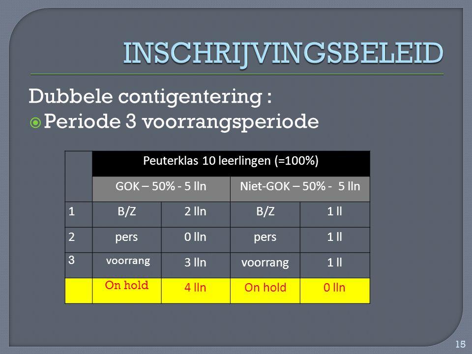 Dubbele contigentering :  Periode 3 voorrangsperiode Peuterklas 10 leerlingen (=100%) GOK – 50% - 5 llnNiet-GOK – 50% - 5 lln 1B/Z2 llnB/Z1 ll 2pers0 llnpers1 ll 3 voorrang 3 llnvoorrang1 ll On hold 4 llnOn hold0 lln 15