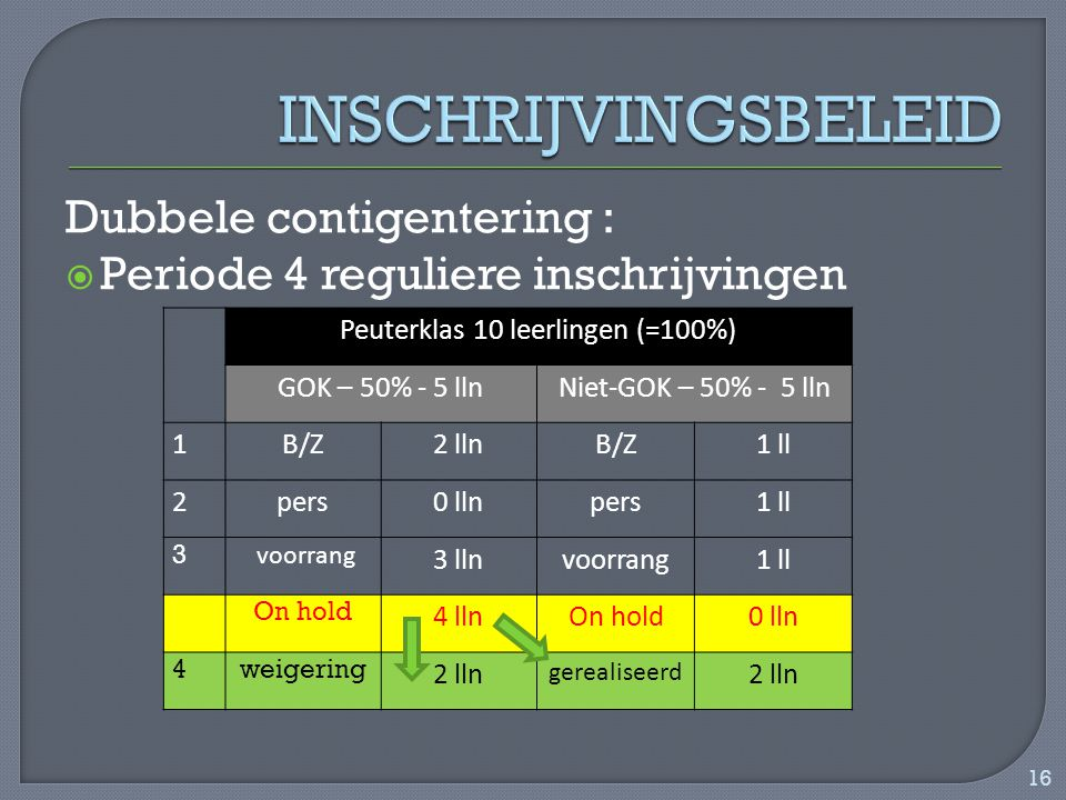 Dubbele contigentering :  Periode 4 reguliere inschrijvingen Peuterklas 10 leerlingen (=100%) GOK – 50% - 5 llnNiet-GOK – 50% - 5 lln 1B/Z2 llnB/Z1 ll 2pers0 llnpers1 ll 3 voorrang 3 llnvoorrang1 ll On hold 4 llnOn hold0 lln 4weigering 2 lln gerealiseerd 2 lln 16
